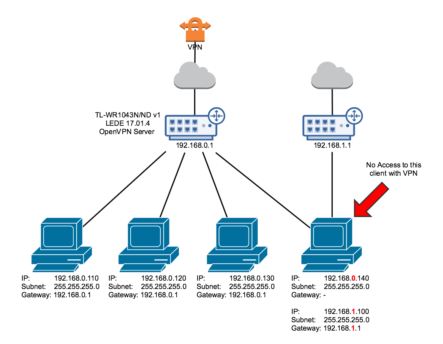 hight resolution of diagram of my setup