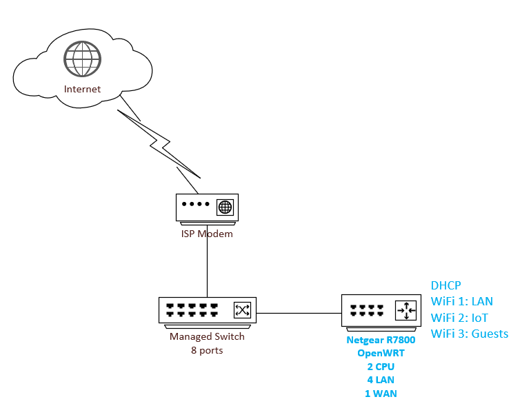 Home network with multiple wireless SSIDs, wired