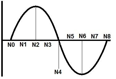 Understanding accelerometer output readings in general