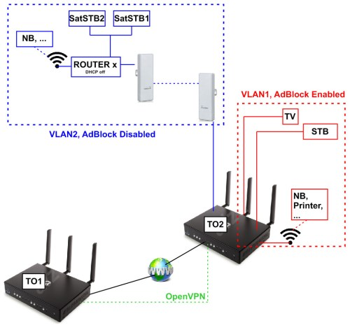 small resolution of how to enable adblock only for one vlan and how to set openvpn between two omnias