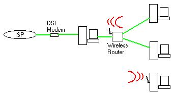 How to use wireless router to access internet