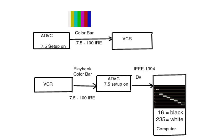 NTSC IRE levels and DV camcorder Pass-Through capture.