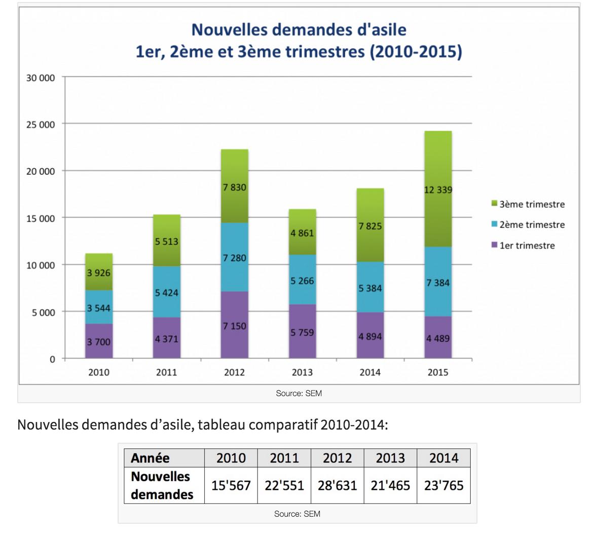En 2015, la Suisse reste épargnée par l'afflux «massif» de réfugiés