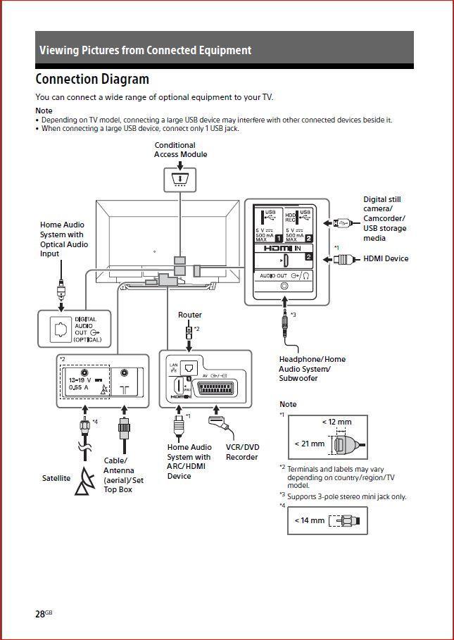 DVD Player to TV & Humax Freesat box