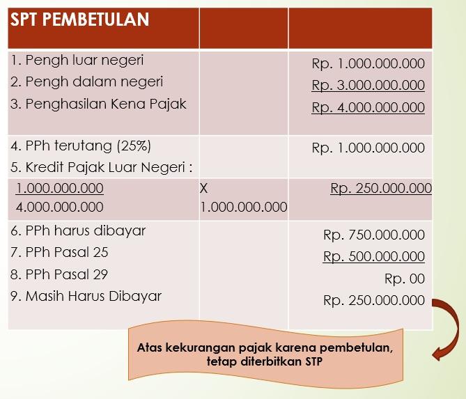 pengkreditan-pajak-penghasilan