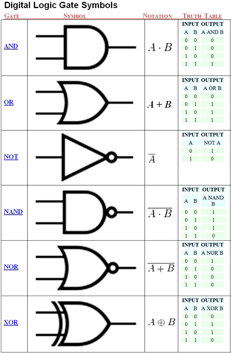 construct a logic circuit diagram [ 750 x 1146 Pixel ]