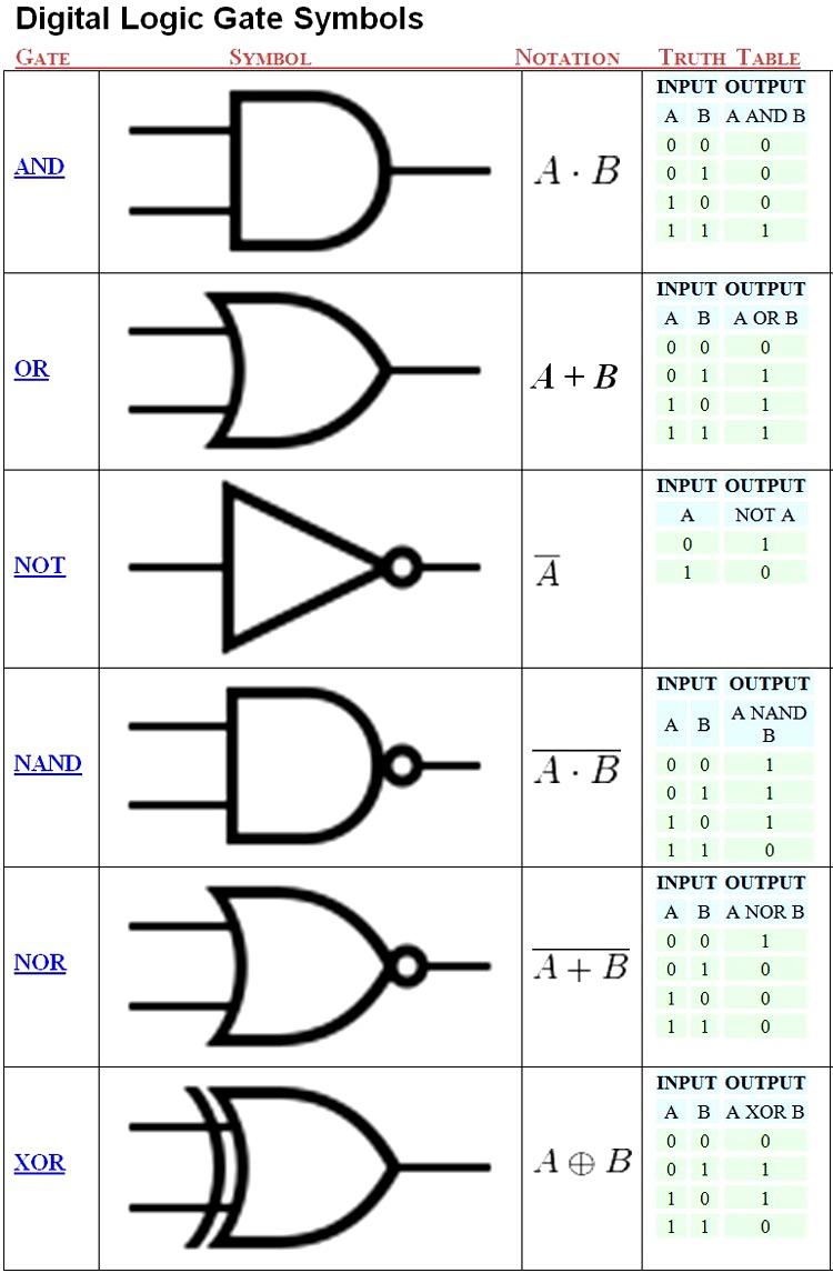 medium resolution of construct a logic circuit diagram
