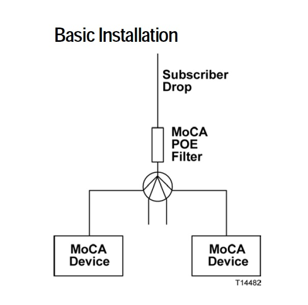 Re: Need help troubleshooting basic MOCA device in