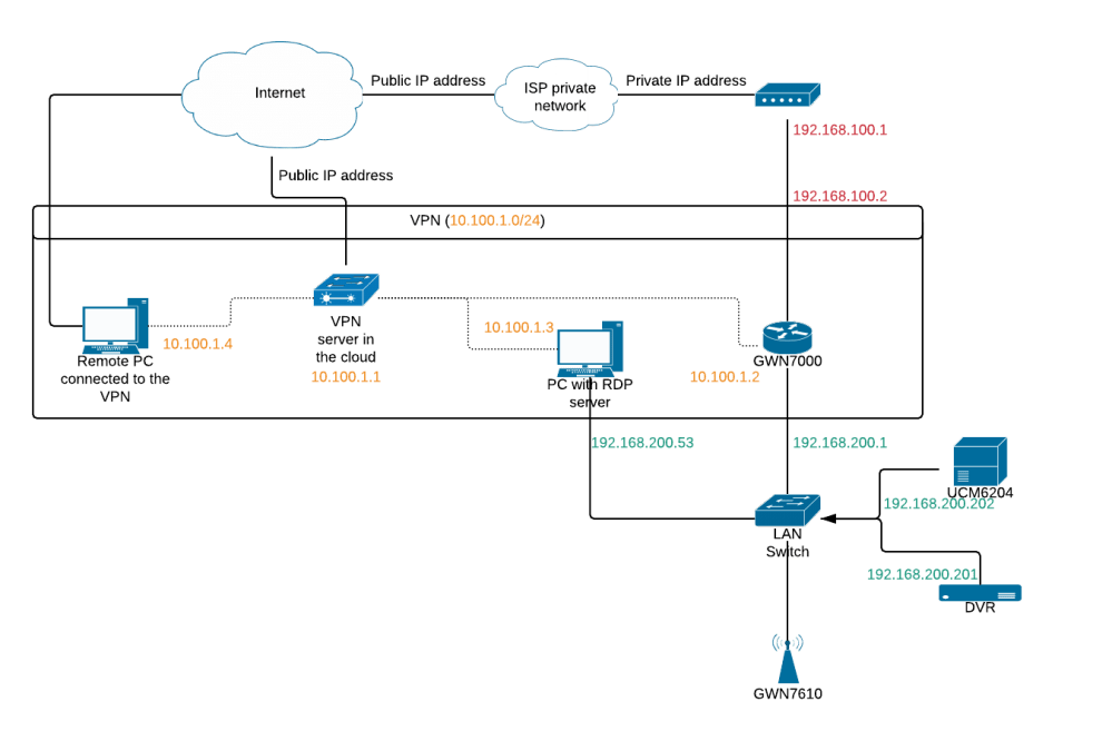 medium resolution of gs network png1350x900 56 9 kb