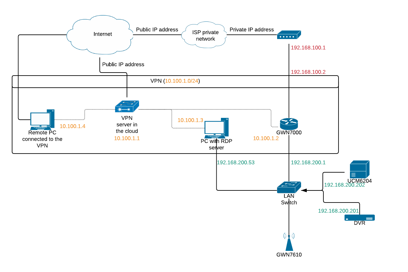 hight resolution of gs network png1350x900 56 9 kb
