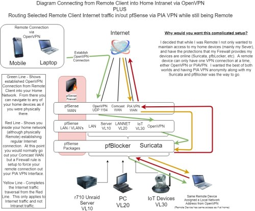 small resolution of openvpn and piavpn while remote openvpn and piavpn while remote jpg997 824 196 kb