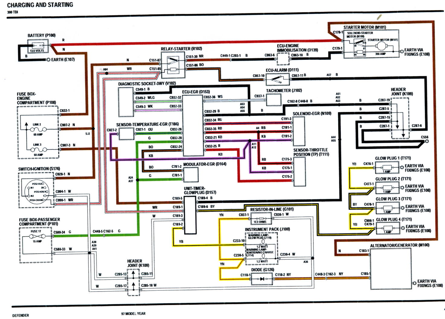 4 wire stove plug wiring diagram access industries porch lift engine compartment fuse box and glow plugs defender forum