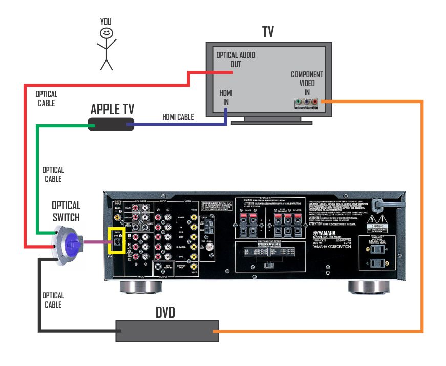 av receiver wiring diagram fluorescent light 11 stromoeko de yamaha set rh 16 8 mobile massage muenchen nord setup connect to soundbar