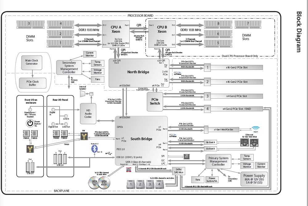 make block diagram on mac