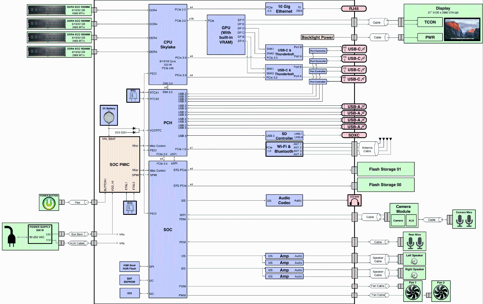 hight resolution of mac os x block diagram wiring library rh 94 evitta de mac 10 windows xp