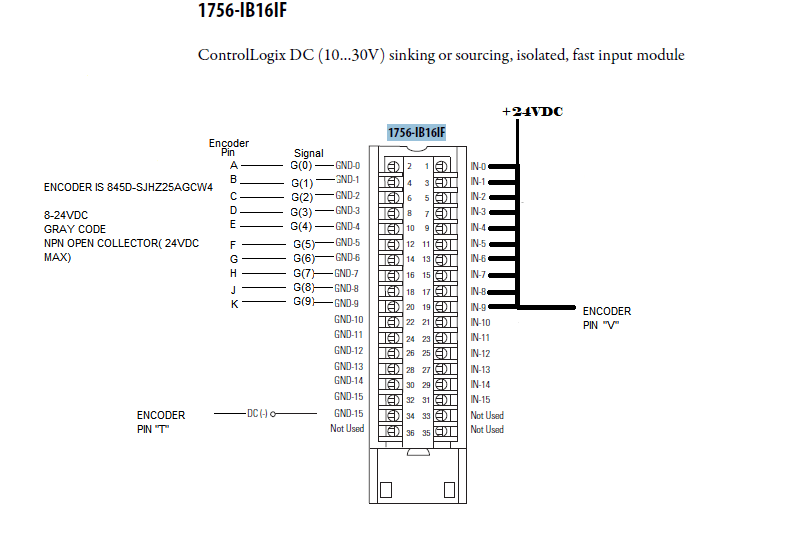What 1756 Input module will work with a 845D Gray Code