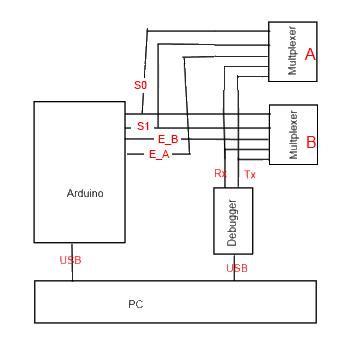 Arduino Mega Serial1, 2 and 3 with Atlas Scientific