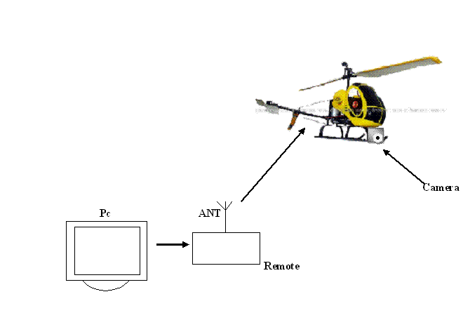 Labview controlled remote surveillance RC helicopter