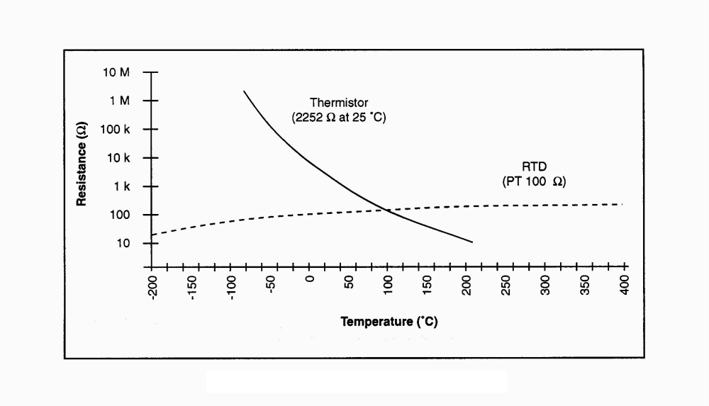 medium resolution of compare the thermistor response with an rtd 100 platinum resistance temperature device shown in the following figure