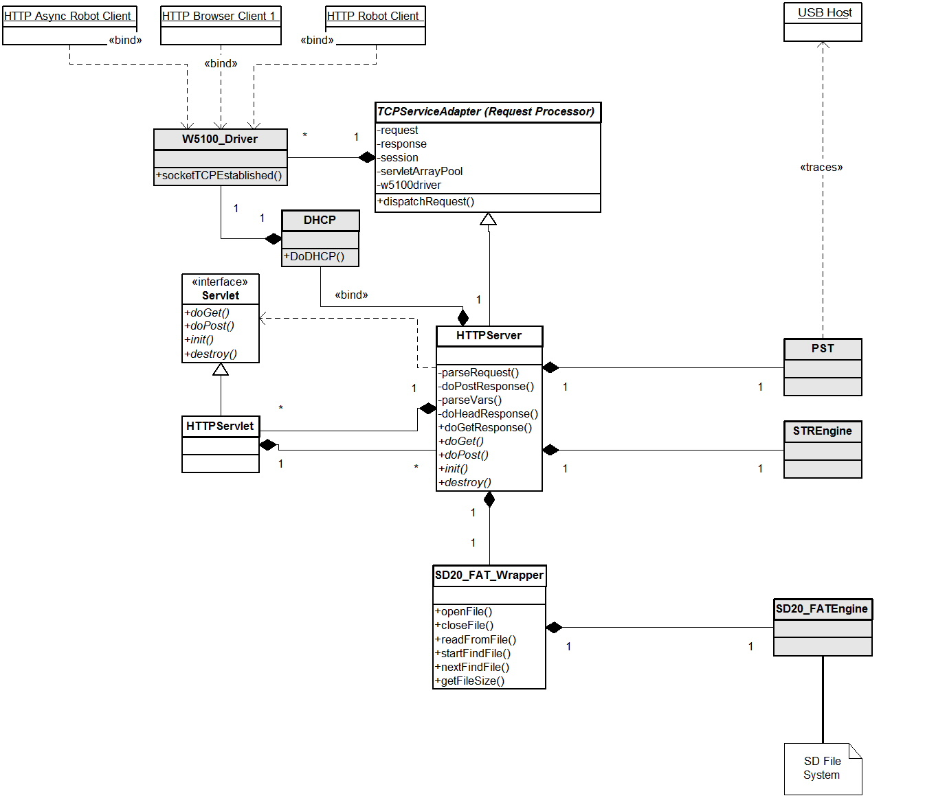 application server diagram emergency door release wiring contest entry propeller dynamic