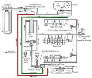 HELP  Need oil flow diagram  Pelican Parts Forums