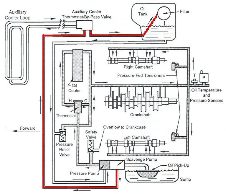 Porsche 928 Oil Flow Diagram, Porsche, Free Engine Image