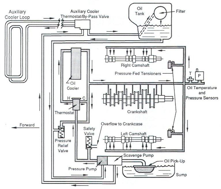 Air Cooled Vw Fuel Gauge Wiring Diagram Question Re Oil Flow Engine Vs Tank Pelican Parts Forums