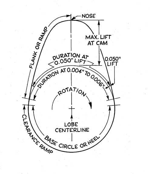Engine Moving Diagram