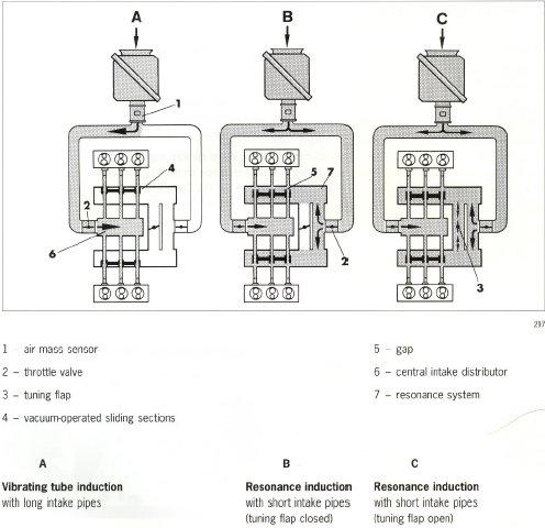 Porsche 993 Engine Wiring Diagram 1976 911 Fuel System