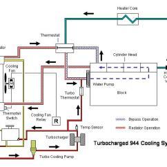 2000 Volvo S80 Engine Diagram Suzuki Gsx 750 Wiring Coolant Flow Chart - Rennlist Porsche Discussion Forums