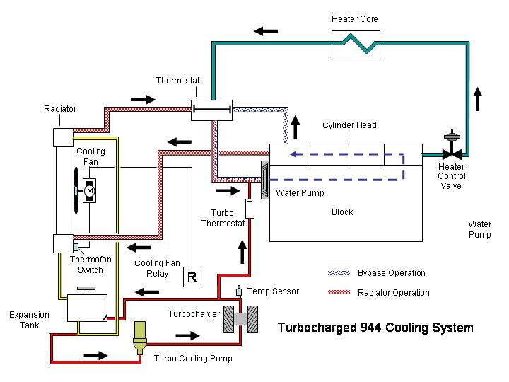 2000 volvo s80 engine diagram the supreme court coolant flow chart - rennlist porsche discussion forums