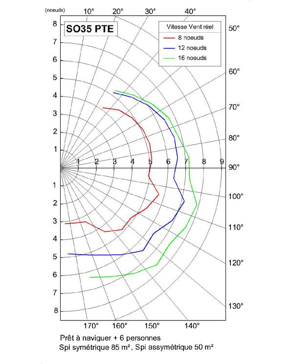 Polar Diagram Sailing