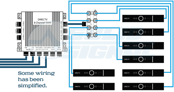 directv wiring diagram swm 2002 ford explorer solid signal's white paper: the new residential experience - signal blog