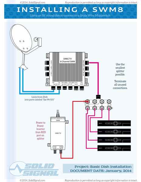 Solid Signal Blog UPDATED Connect A Round Dish To A SWM Multiswitch