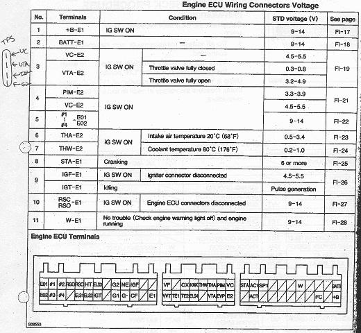4age 20v distributor wiring diagram 98 honda civic ignition 4a ge warning light speed sensor ect diagnosis trinituner com image