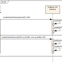 Uml Sequence Diagram Alternate Flow Vrcd400 Sdu Wiring Alternative In Discuss The Visual Paradigm Can Any Body Help Me To Create An With All Kinds Of Validations Please