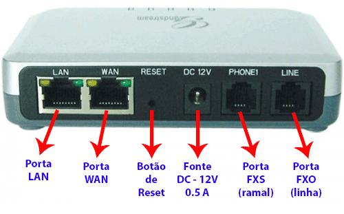 Painel traseiro do gateway analógico HT-503