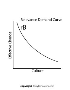 relevancedemandcurve