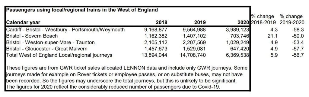 Passenger numbers on local services annualised to end-December 2020 - extracted from SCRP Progress Report
