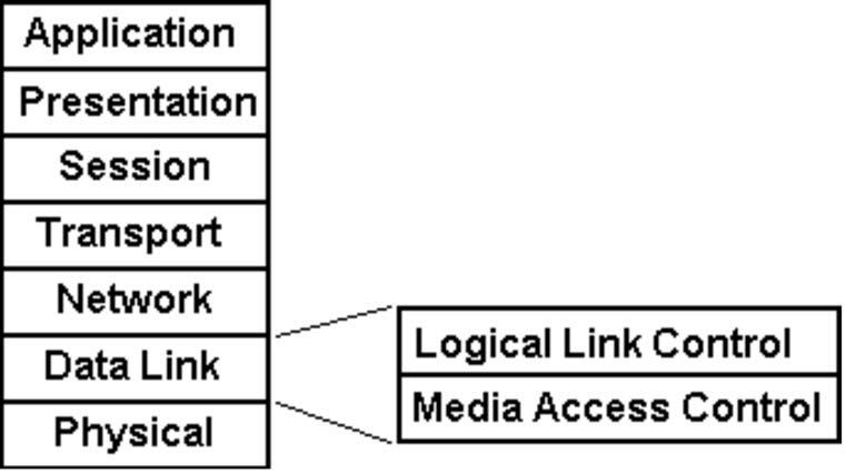 LLC Layer (Logical Link Control): Data Link Layer Of OSI Model