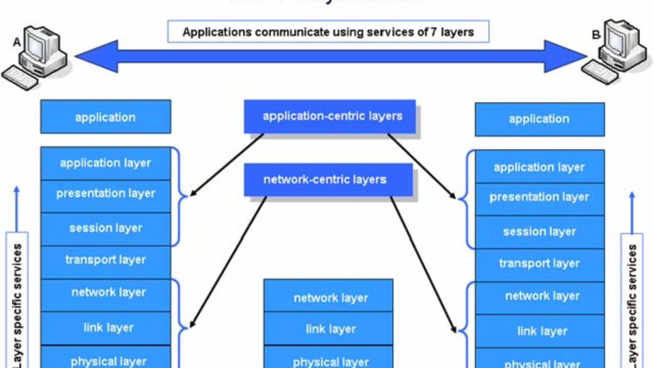 hight resolution of explain osi reference model in detail with diagram