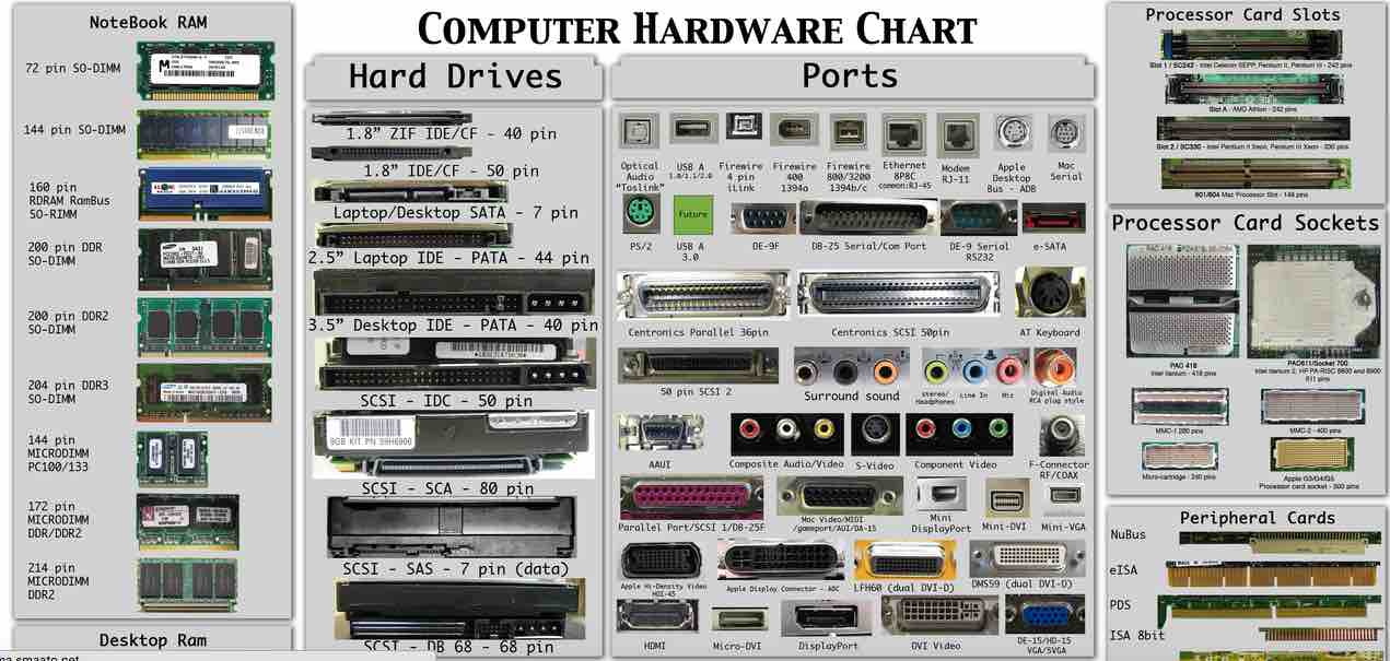Microcomputer Hardware Part Iii