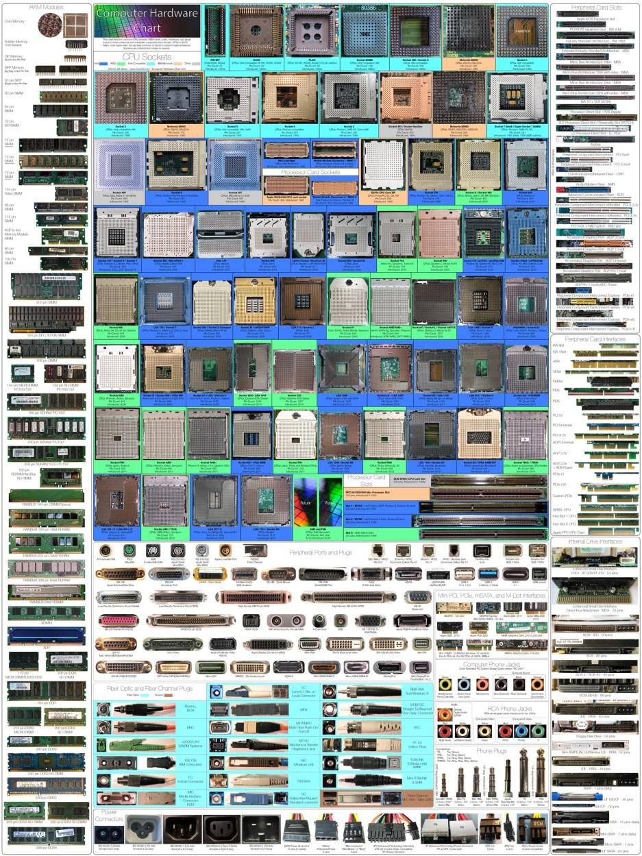 latest-computer-chart