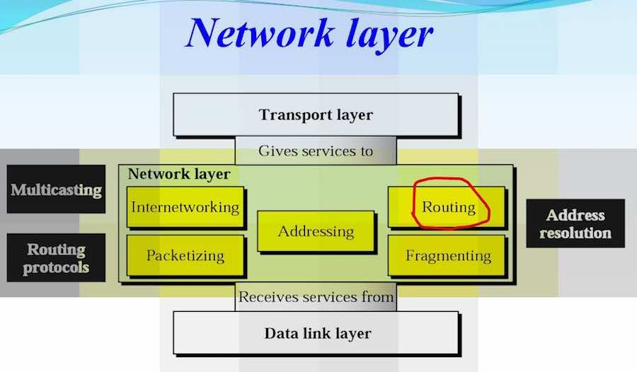network layer osi model