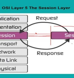 session layer of osi model [ 1280 x 720 Pixel ]