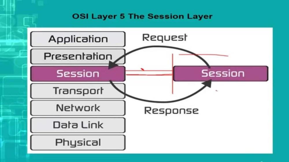 medium resolution of session layer of osi model