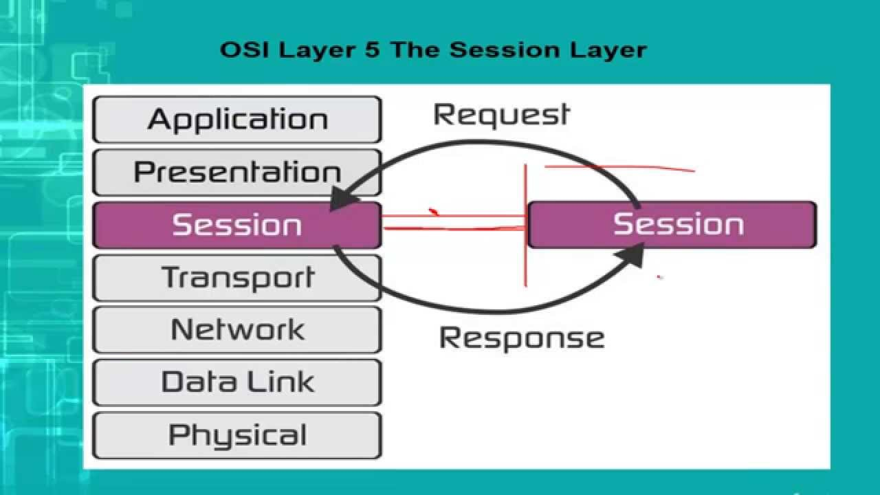 hight resolution of session layer of osi model