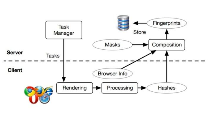 Cross-Browser Fingerprinting 1