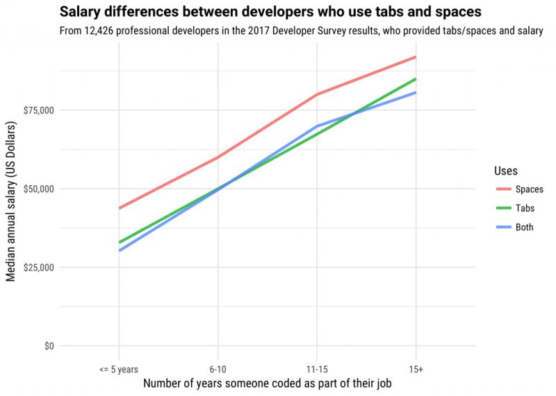 tabs versus spaces