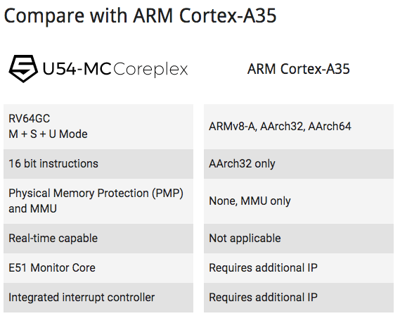 U54‑MC Coreplex vs arm cortex